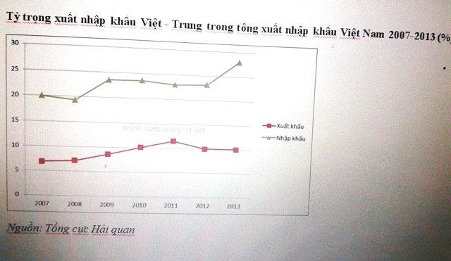 Tỷ trọng xuất nhập khẩu Việt - Trung trong tổng xuất nhập khẩu Việt Nam 2007-2013 (%)