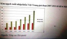 Kim ngạch xuất nhập khẩu Việt Trung giai đoạn 2007-2013 (tỉ đô la Mỹ)