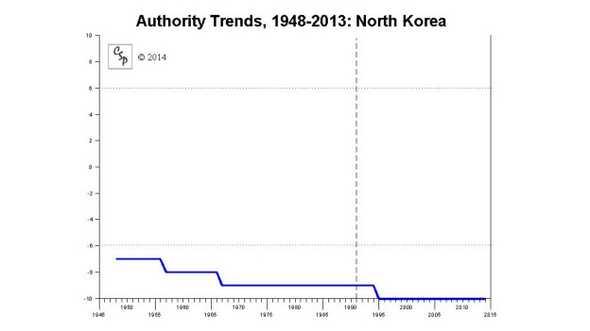 Biểu đồ dân chủ tại Bắc Hàn giai đoạn từ 1948 - 2013