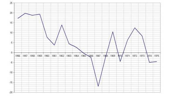 Nền kinh tế của Việt Nam Cộng hòa không phát huy được các chính sách tiến bộ do bị chiến tranh tàn phá