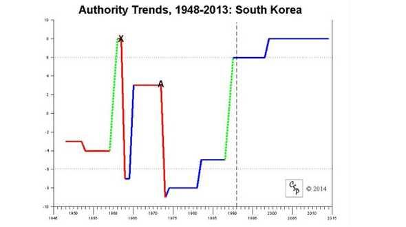 Biểu đồ dân chủ Nam Hàn giai đoạn từ 1948-2013
